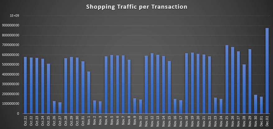 Shopping Stats
