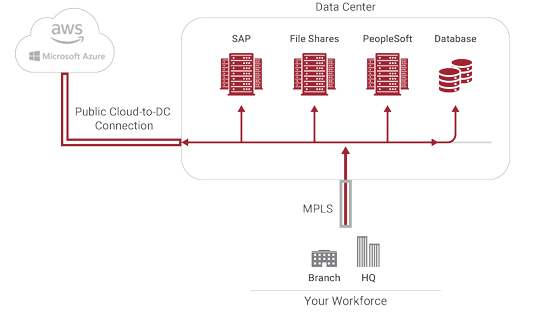 ztna on premises diagram