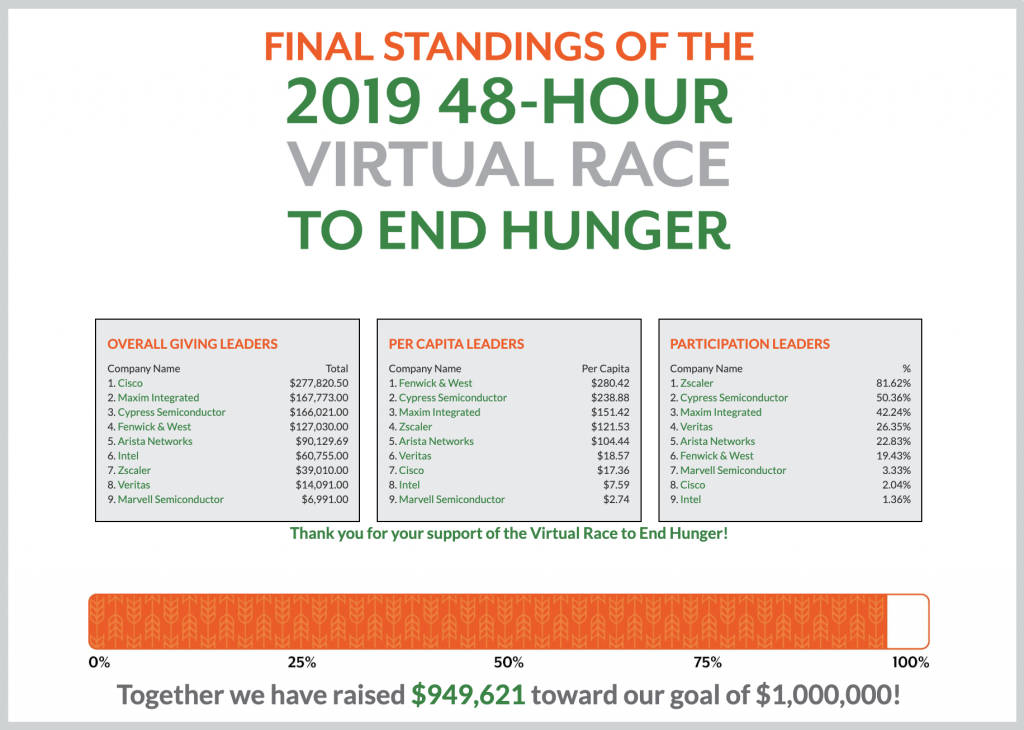Second Harvest Virtual Race to End Hunger