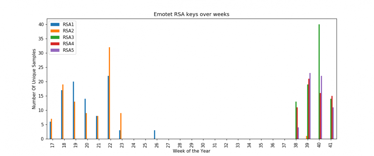 Emotet RSA keys use over weeks of year