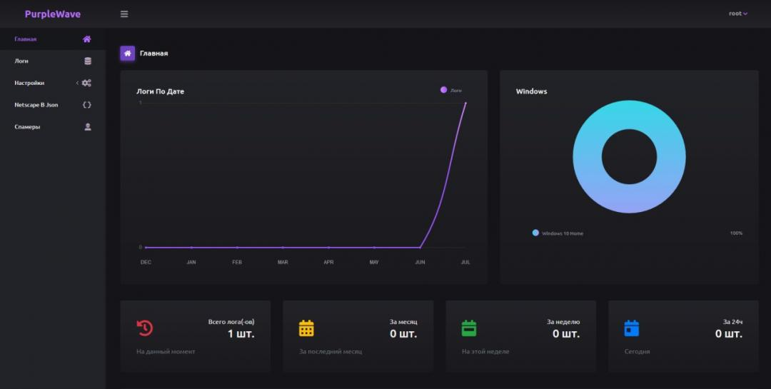 PurpleWave Infection dashboard