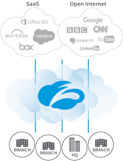 zscaler diagram transform branches
