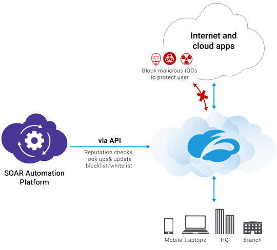 Zscaler Technology Partner SOAR Diagram