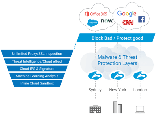 Zscaler Advanced Threat Protection