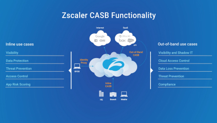 Out-of-band capabilities of Zscaler's CASB