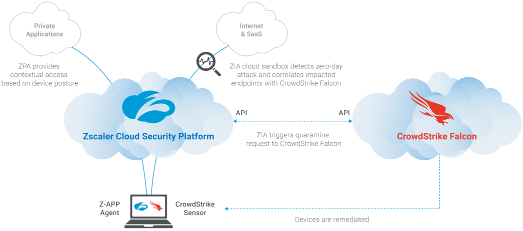 Zscaler + CrowdStrike: End-to-end security