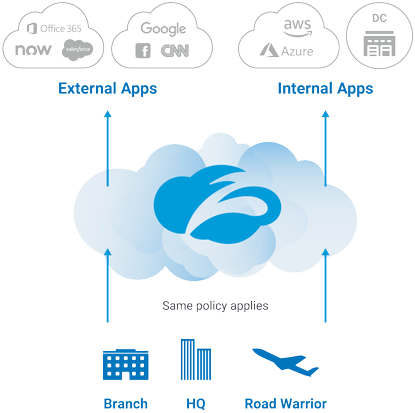 Enable agile and secure local breakouts with Zscaler