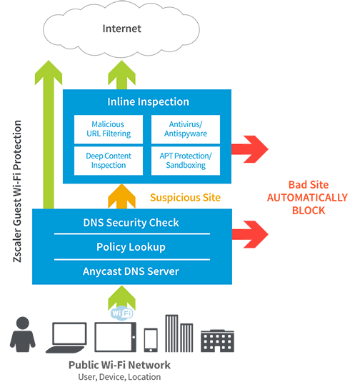 Zscaler Guest Wifi Security protects against malicious threats in real time