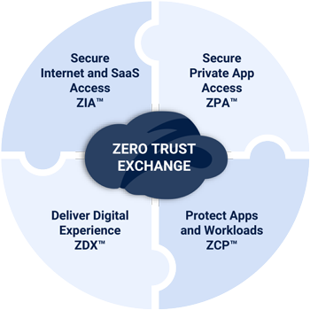 zscaler-zero-trust-exchange-platform-is-foundation-for-transformation-simplifying-it-and-reducing-costs-by-eliminating-point-products