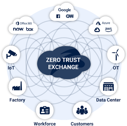 zscaler-secured-zero-trust-proxy-architecture