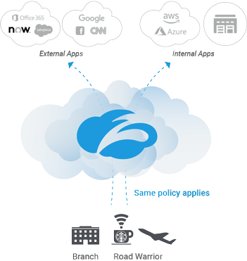 zscaler-cloud-firewall-brings-next-gen firewall-controls-and-advanced-security-to-all users-in-all-locations