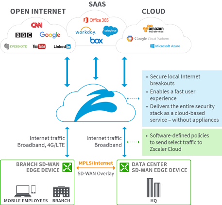 Zscaler and SD-WAN
