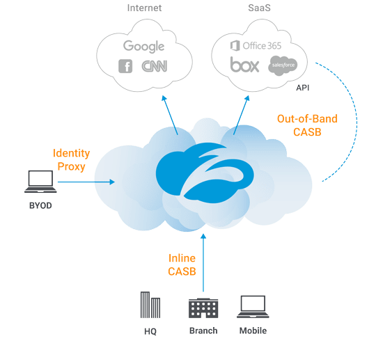 Zscaler Cloud Access Security Broker and prevent data exposure and ensure compliance across SaaS applications