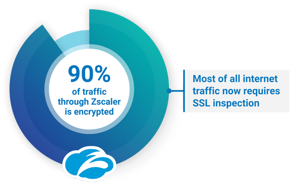 Inspection needs to be able to scale with SSL traffic growth