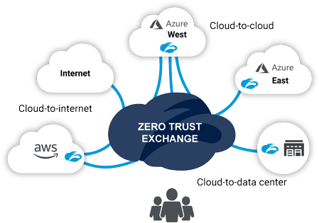 Zscaler Cloud Connector provides zero trust app-to-app and app-to-internet connectivity across hybrid and multi-clouds