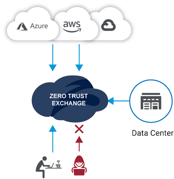 As part of the Zero Trust Exchange, Zscaler Private Access (ZPA), provides your workforce, B2B customers and suppliers with secure access to cloud applications