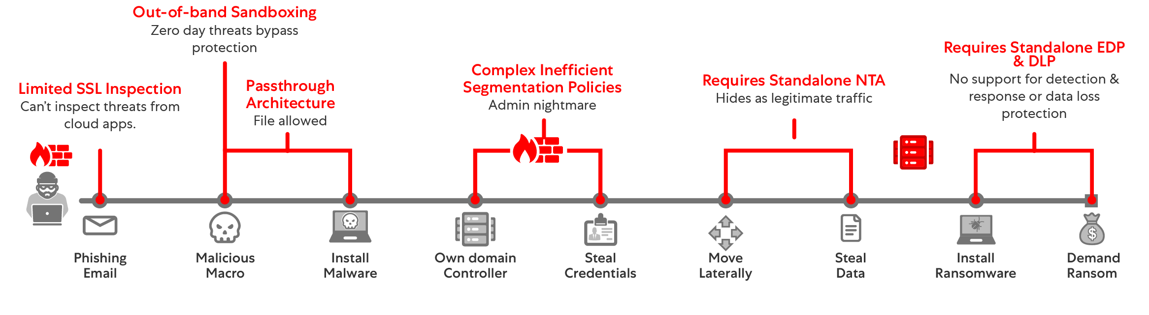 Legacy-Sicherheitsarchitekturen können heutige Ransomware nicht stoppen