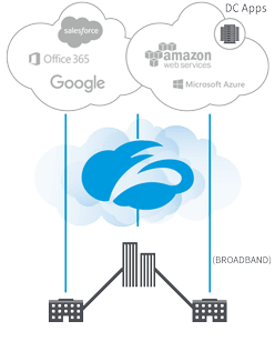 Cloud-enable your network, enable local breakouts for Internet traffic with Zscaler