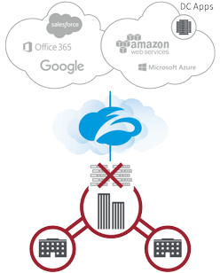 Remove point products and eliminate the appliances mess with Zscaler's cloud-delivered security