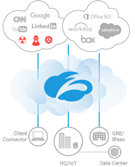 Zscaler does full inbound and outbound content analysis, and provides unlimited capacity to inspect ALL your traffic, including SSL.