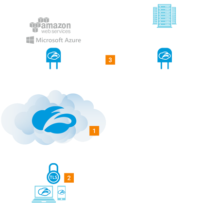 a flow chart showing ZEN sits btw the app and connector, brokering secure access from end-user to an application within the Zscaler cloud