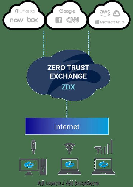 Zscaler Digital Experience (ZDX) gewährleistet unabhängig von Netzwerk und Standort innovative und beispiellose Ende-zu-Ende-Transparenz.