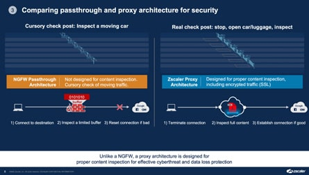 Proxy architecture, not passthrough