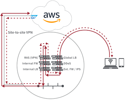 The hub-and-spoke strategy of routing traffic to a central data center becomes inefficient with apps running in AWS.