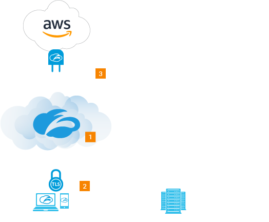 flowchart showing zpa uses lightweight infrastructure to connect both users and apps on aws to the zscaler security cloud