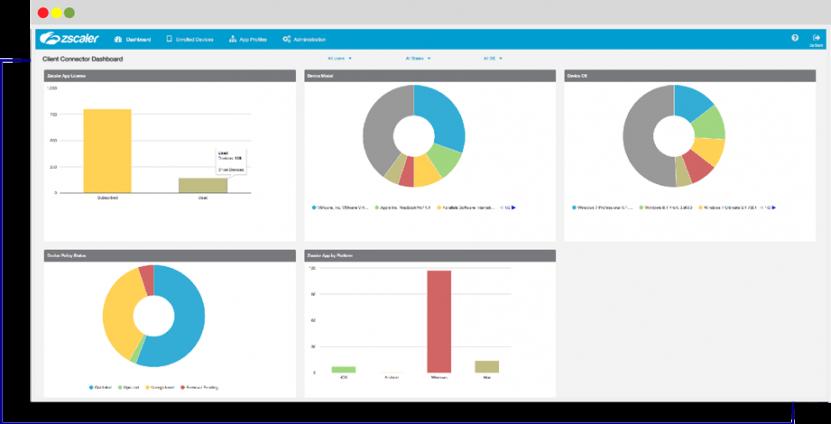 Zscaler CLient Connectorは、デバイスレベルのレポート機能により、場所や場所を問わず、すべてのユーザーデバイスを完全に可視化できます。デバイス、OS、ユーザ、トラフィックに関する詳細をすぐに確認し、簡単にドリルダウンできます。