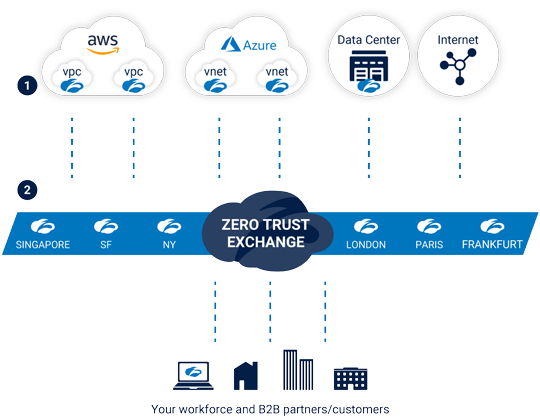 A diagram showing how zscaler cloud connector work?