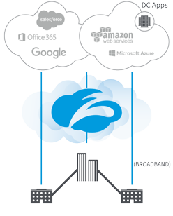 Zscaler Diagram Transform