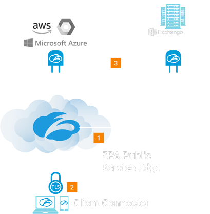 ZPA software-defined architecture for how we provide secure connectivity to private apps running across hybrid or multi-cloud environment